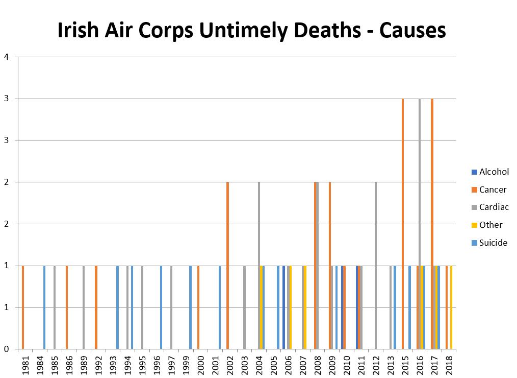 Dr  Leo Varadkar – Air Corps Chemical Abuse Survivors